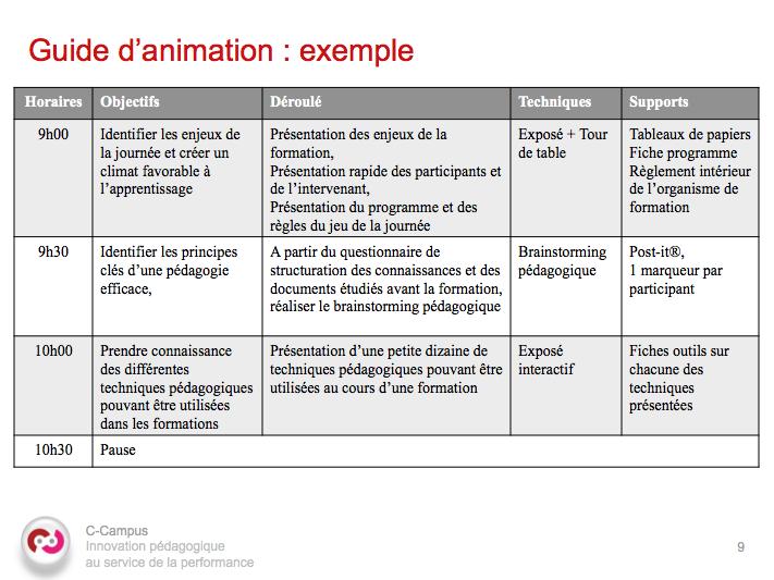Guide Pratique Du Formateur Concevoir Animer Evaluer Une