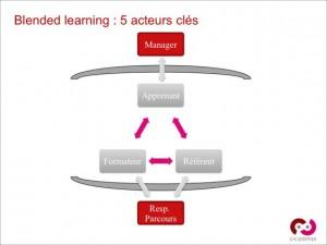 Les 5 acteurs du blended Learning