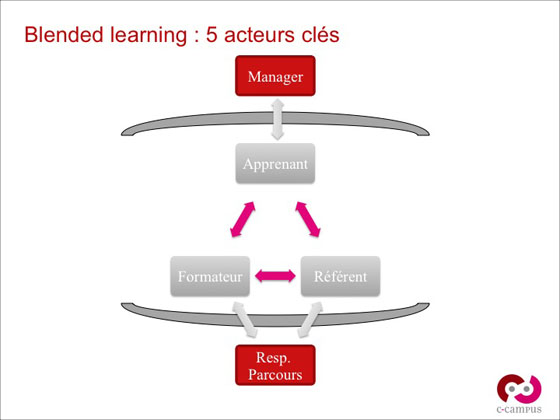 Les 5 acteurs du blended Learning