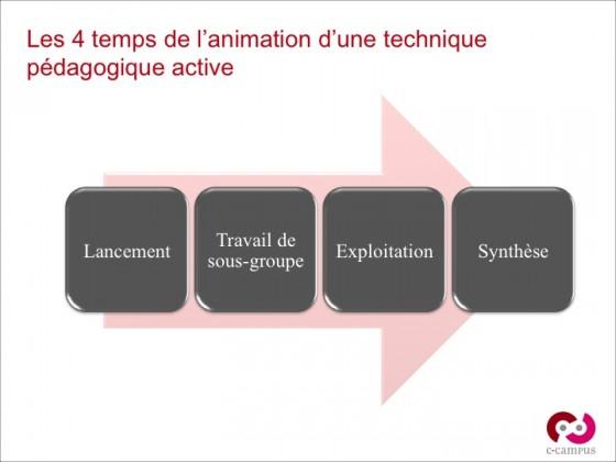 Les 4 temps de l'animation d'une technique pédagogique active