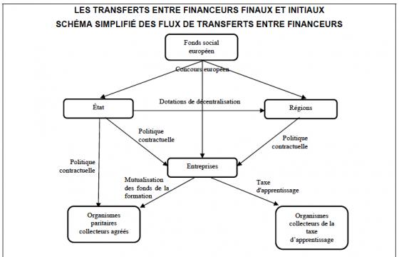 Tuyauterie financière - extrait du jaune budgétaire 2012