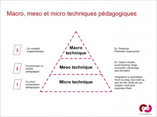 Les trois niveaux de techniques pédagogiques : de la modalité d'apprentissage à la micro technique pédagogique