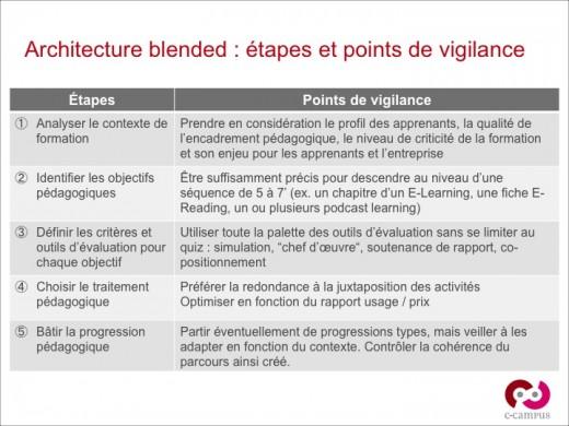 5 étapes pour produire une architecture pédagogique