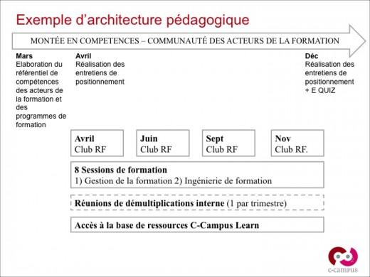 Exemple d'architecture intégrant processus d'implication et d'évaluation (hors encadré) et processus formatif (encadré)