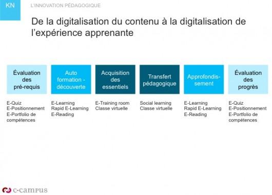 De la digitalisation du contenu à la digitalisation de l'expérience apprenante