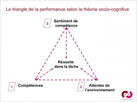 Triangle de la performance