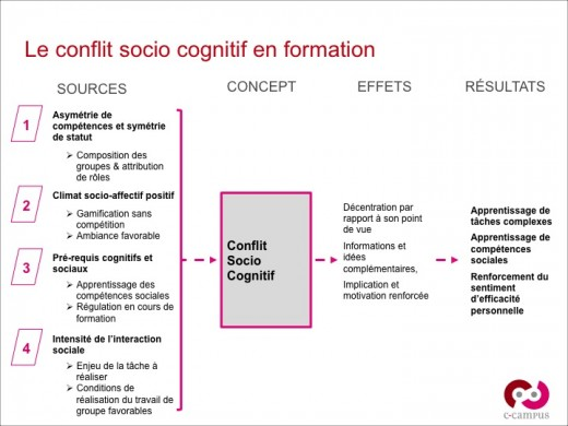 Le conflit socio cognitif en formation